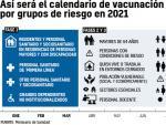Grupos de vacunación COVID.