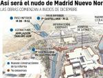 Gráfica de Madrid Nuevo Norte