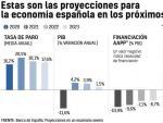 Previsiones Banco de España.
