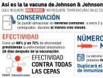 Propiedades de la vacuna de Johnson & Johnson.