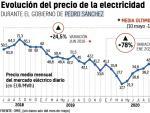 Evolución del precio de la electricidad entre junio de 2018 y junio de 2021