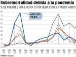 Porcentaje de muertes por encima o por debajo de lo normal cada mes en varios países.