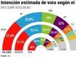 Intención de voto según el Barómetro del CIS de 2021.