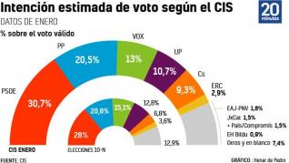 El CIS de Tezanos 'empuja' a la coalición de Gobierno antes del 14-F y refleja una subida del PP