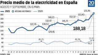 El precio de la luz registra otro récord histórico para este jueves