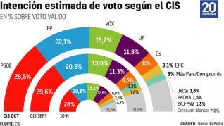 El PP reduce dos puntos y medio en un mes su distancia con el PSOE, según el CIS