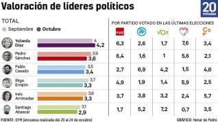 Díaz aclara que no existe riesgo de ruptura de la coalición en el Gobierno