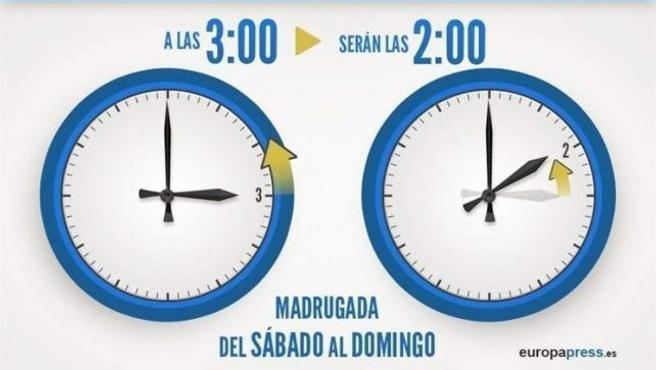 Cambio de hora al horario de invierno: a las 3:00 serán las 2:00.