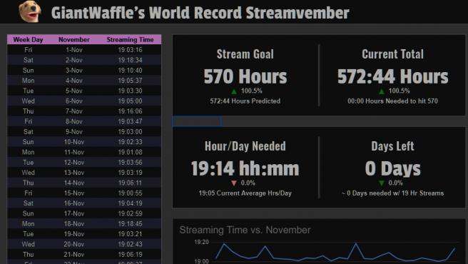 El resumen de las 572 horas jugadas por este 'streamer' de Twitch.