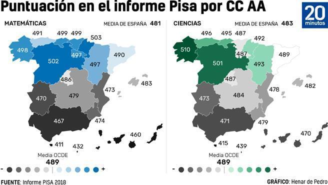 Diferencias por CC AA del Informe PISA 2018.