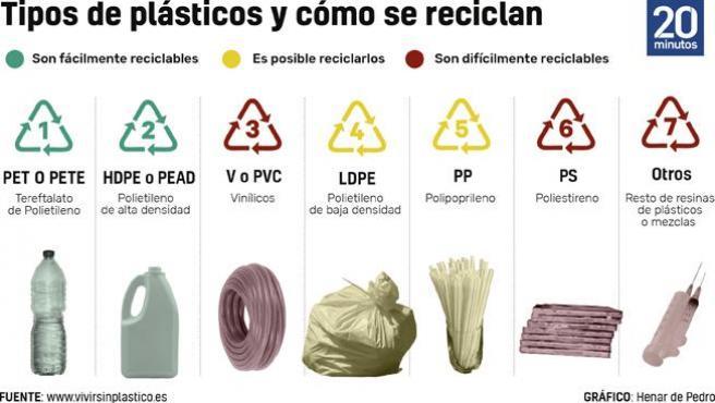 Diferencias a la hora de reciclar según el componente.