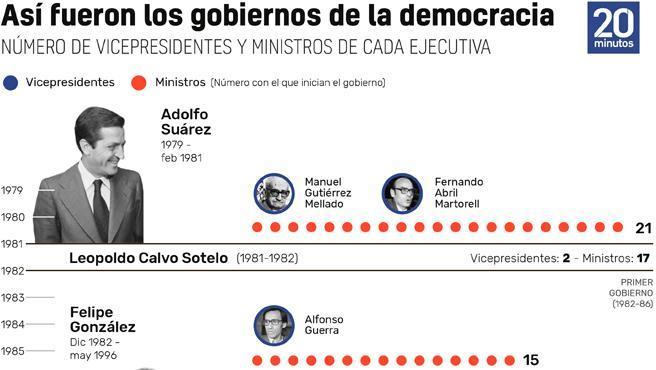 Gráfico histórico sobre el número de vicepresidencias en el Gobierno.