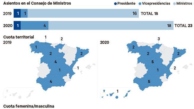 Configuración del nuevo Gobierno