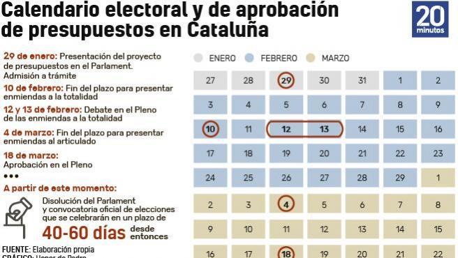 Calendario de presupuestos en Cataluña.