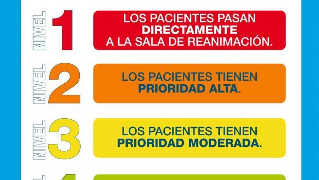 Cartel informativo sobre el triaje en la Comunidad de Madrid.