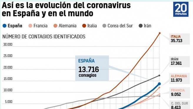 Coronavirus en el mundo, 18 de marzo