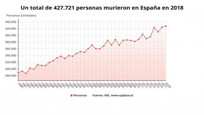 Gráfico con las muertes en España en 2018.