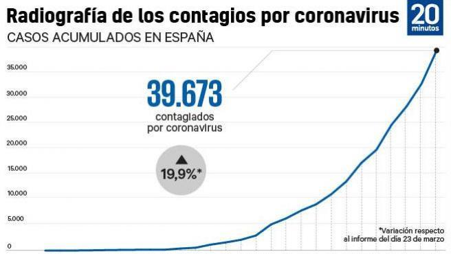 Contagios en España.