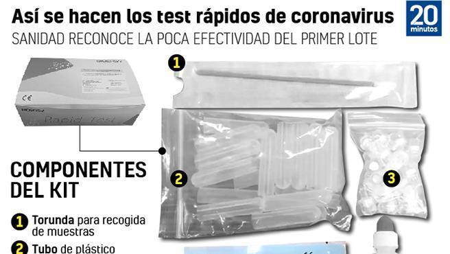Los tests rápidos de coronavirus