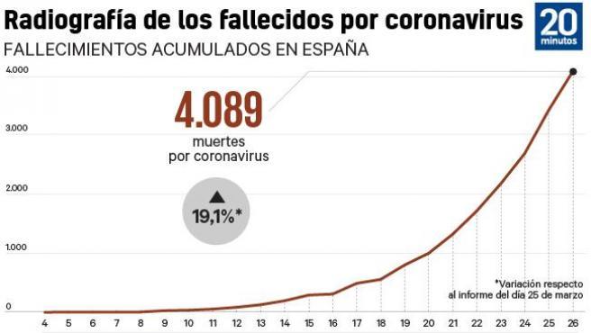 Muertos en España por coronavirus.