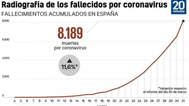 Fallecidos en España por coronavirus el 31/3.