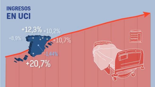 Estado de las UCI en España a día 3 de abril.