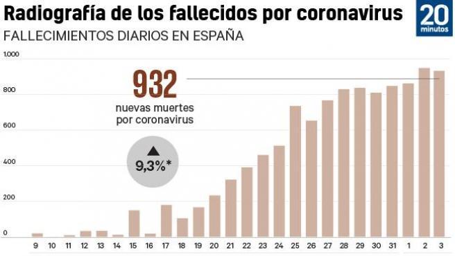 Fallecimientos por coronavirus