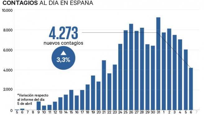 Contagios en España