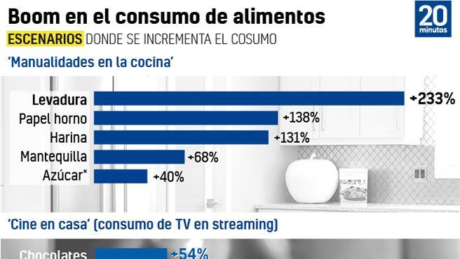 Consumo en el confinamiento