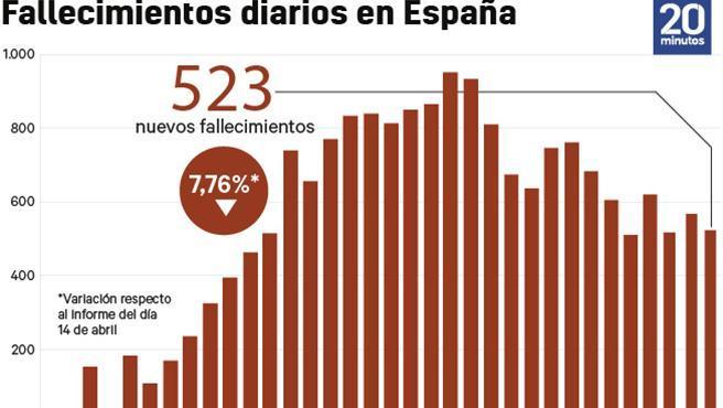 Fallecidos en España a 15/4.