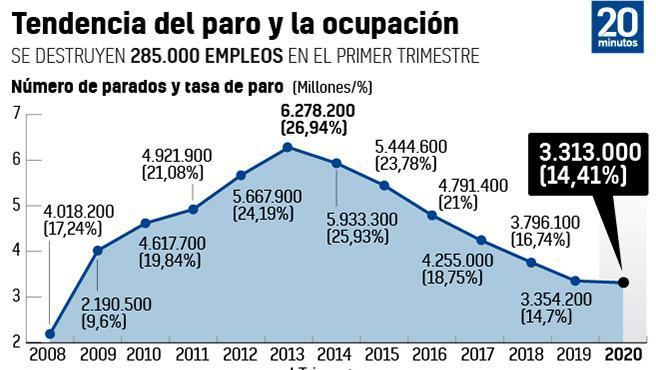 Gráfico de parados y ocupados desde 2008.
