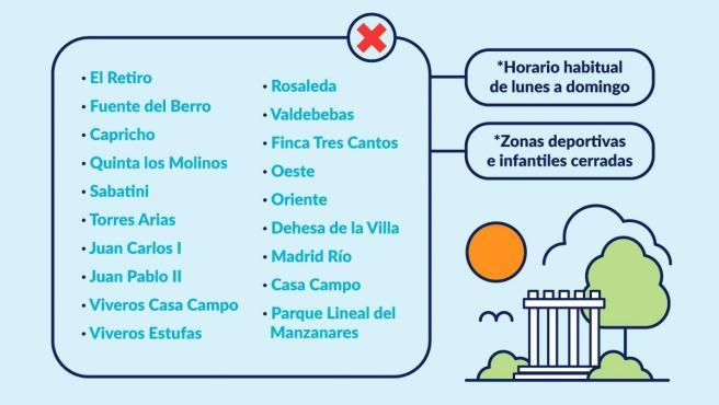Parques que permanecerán cerrados en Madrid.