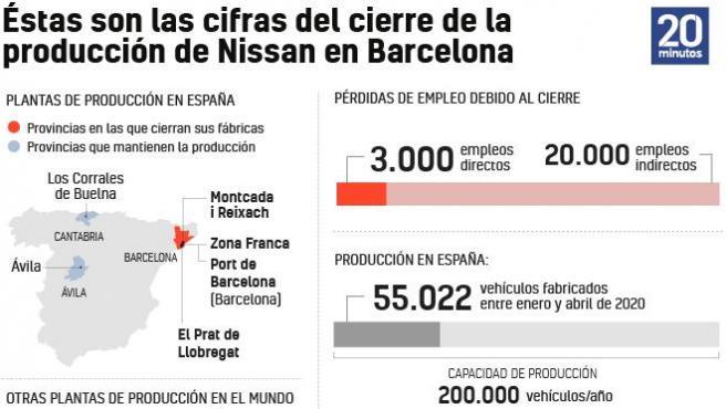 Las cifras de Nissan