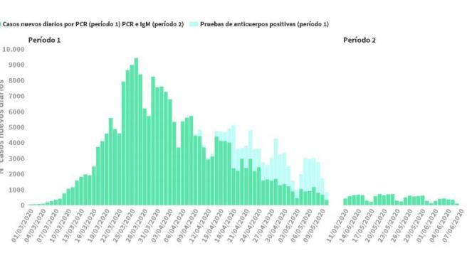 Gráfico de contagios diarios actualizado este domingo 7 de junio.