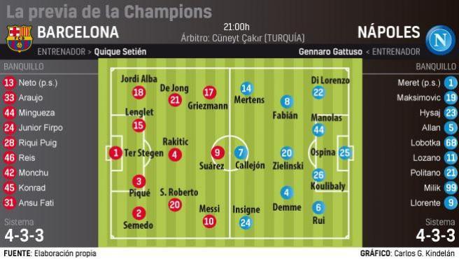 Previa del FC Barcelona-Nápoles