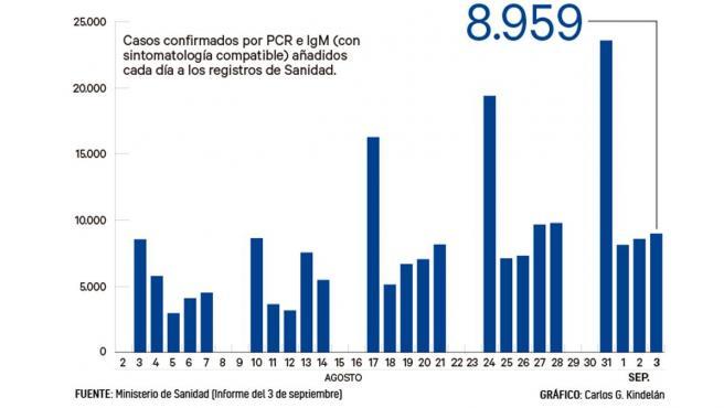 Número de casos añadidos al total acumulado de la epidemia cada día a 3 de septiembre.