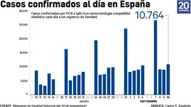 Número de casos añadidos al total acumulado de la epidemia cada día a 10 de septiembre.