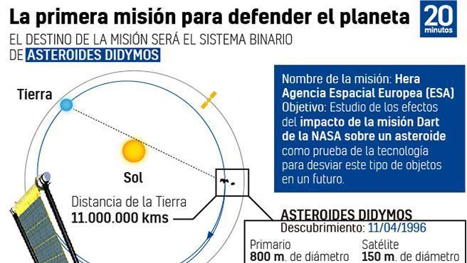 Gráfico de la Misión Hera