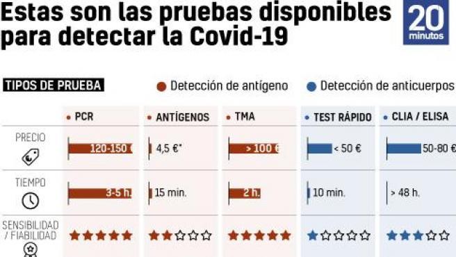 Tipos de pruebas para detectar la Covid HOME