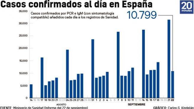 Número de casos añadidos al total acumulado de la epidemia cada día a 22 de septiembre.