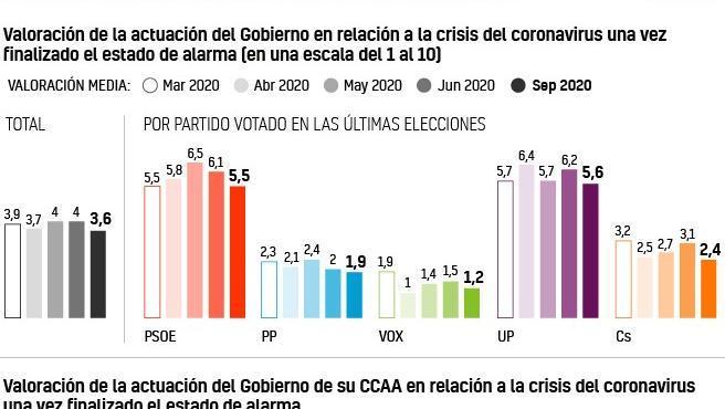 Gráfico de la valoración del Gobierno en relación con la crisis de la Covid.