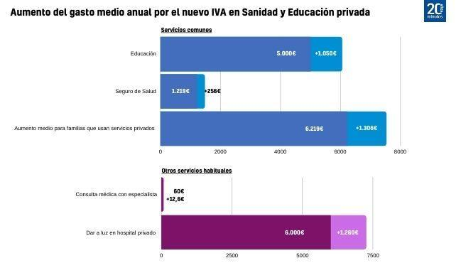 Aumento de gasto al crecer el IVA al 21%