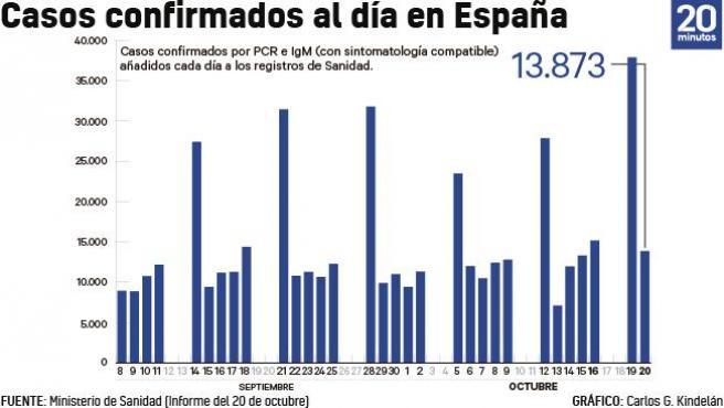 Número de casos añadidos al total acumulado de la epidemia cada día a 20 de octubre.