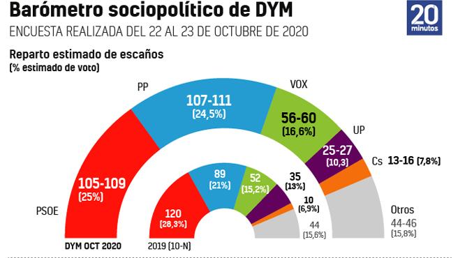 Barómetro DYM