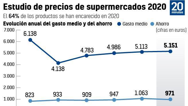 Estudio de precios de supermercados 2020.