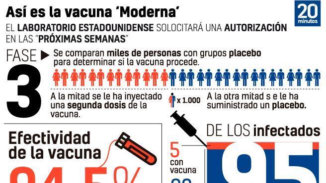 Todo sobre la vacuna de Moderna