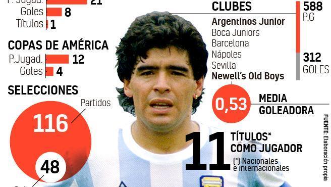 Las cifras de la carrera de Maradona