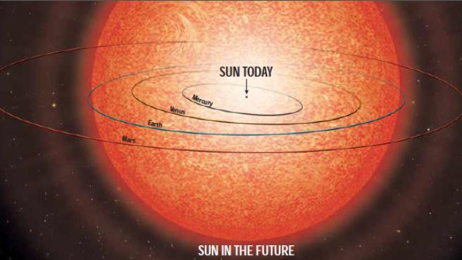Recreación artística que muestra cómo el Sol atrapará a varios planetas.