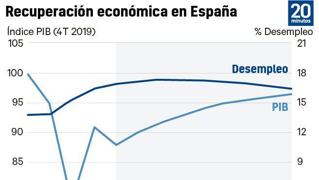 Previsiones dela OCDE para España.