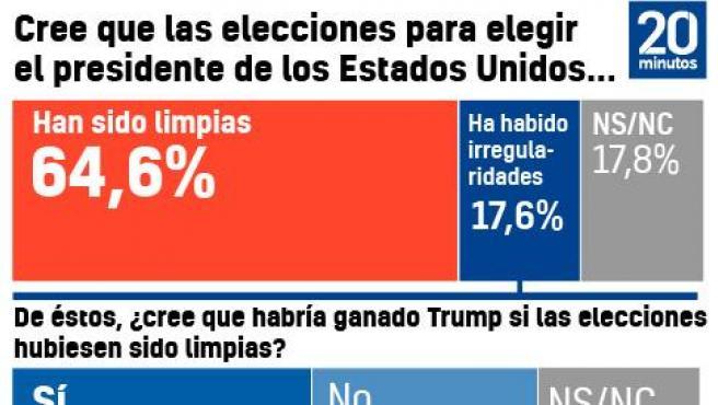 Encuesta DYM sobre las elecciones de EE UU